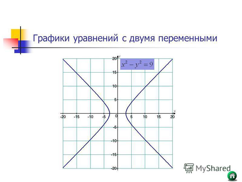 график с двумя ординатами