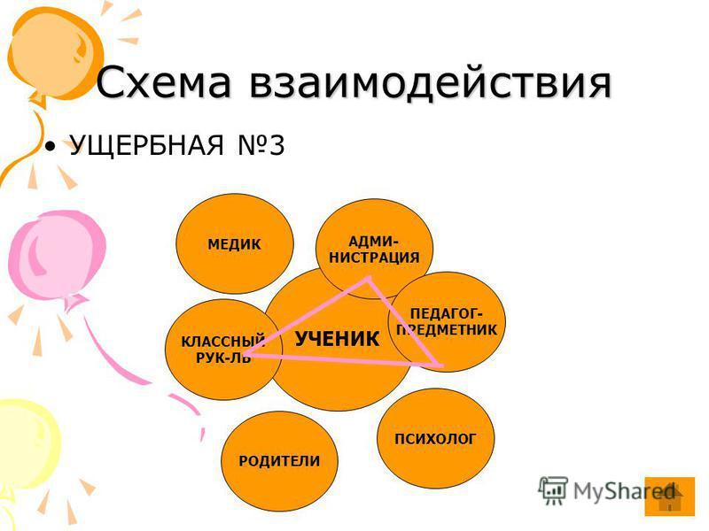 Схема взаимодействия УЧЕНИК АДМИ- НИСТРАЦИЯ ПЕДАГОГ- ПРЕДМЕТНИК ПСИХОЛОГ РОДИТЕЛИ КЛАССНЫЙ РУК-ЛЬ МЕДИК УЩЕРБНАЯ 3