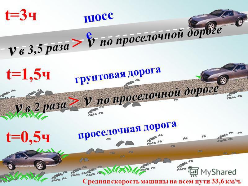 t=3 чt=3 ч t=1,5 ч t=0,5 ч шоссе грунтовая дорога проселочная дорога v в 3,5 раза > v по проселочной дороге v в 2 раза > v по проселочной дороге Средняя скорость машины на всем пути 33,6 км/ч.