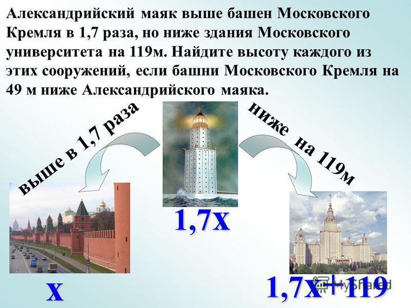 Александрийский маяк выше башен Московского Кремля в 1,7 раза, но ниже здания Московского университета на 119 м. Найдите высоту каждого из этих сооружений, если башни Московского Кремля на 49 м ниже Александрийского маяка. выше в 1,7 раза ниже на 119