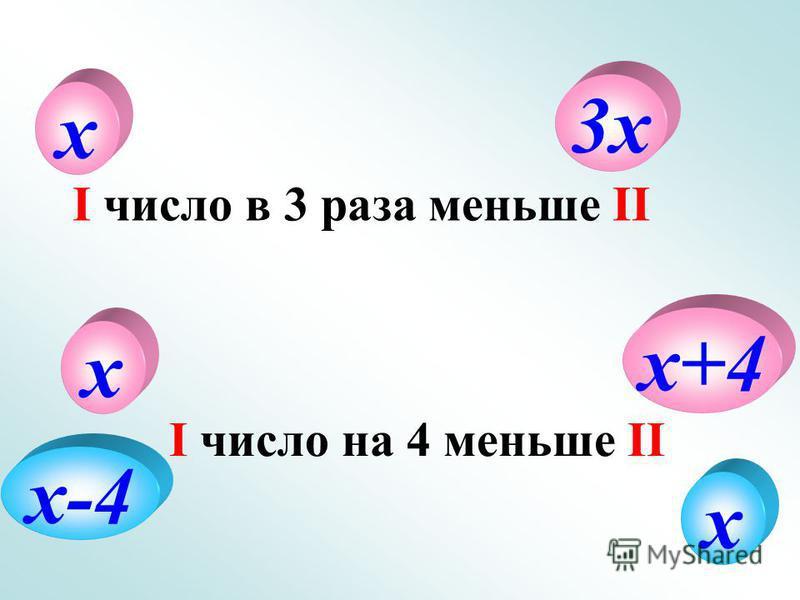 х 3 х I число в 3 раза меньше II х х+4 х-4 х I число на 4 меньше II