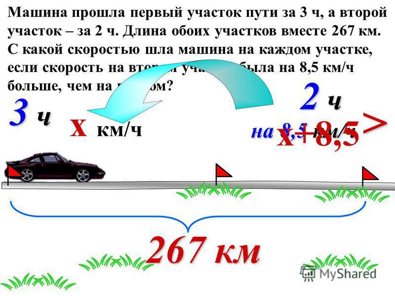 Машина прошла первый участок пути за 3 ч, а второй участок – за 2 ч. Длина обоих участков вместе 267 км. С какой скоростью шла машина на каждом участке, если скорость на втором участке была на 8,5 км/ч больше, чем на первом? 3 ч 3 ч 3 ч 3 ч 2 ч 2 ч 2