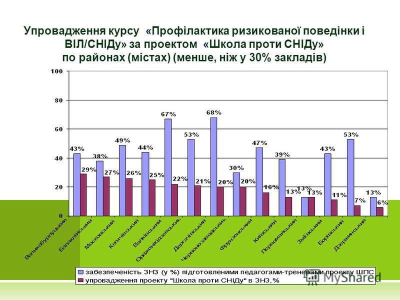 Упровадження курсу «Профілактика ризикованої поведінки і ВІЛ/СНІДу» за проектом «Школа проти СНІДу» по районах (містах) (менше, ніж у 30% закладів)