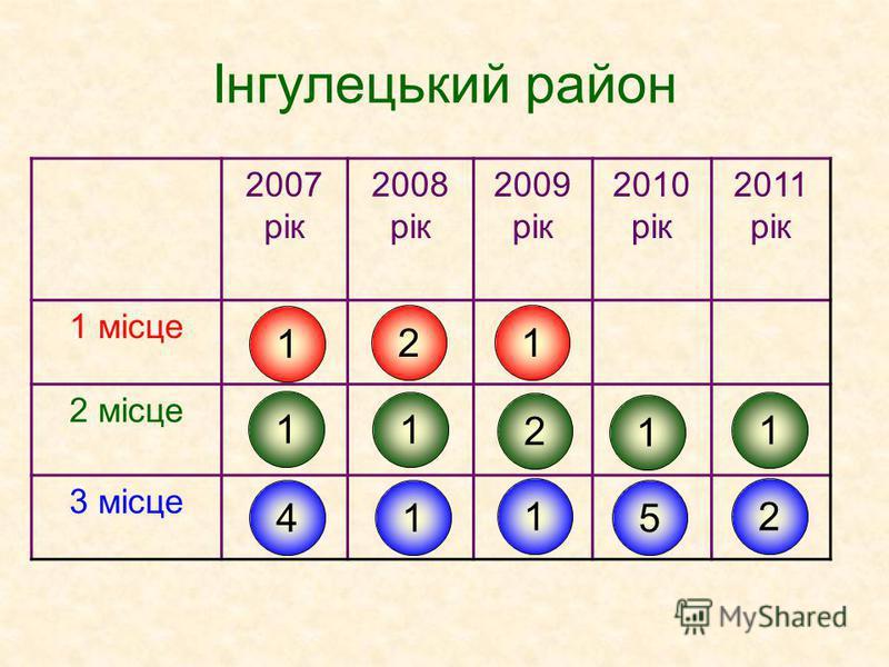 Інгулецький район 2007 рік 2008 рік 2009 рік 2010 рік 2011 рік 1 місце 2 місце 3 місце 1 1 4 2 1 1 1 2 1 1 5 1 2