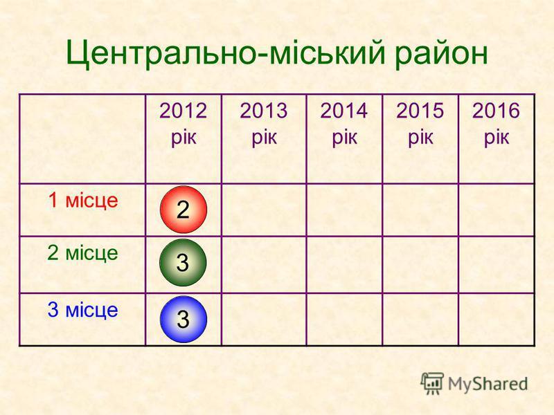 Центрально-міський район 2012 рік 2013 рік 2014 рік 2015 рік 2016 рік 1 місце 2 місце 3 місце 2 3 3