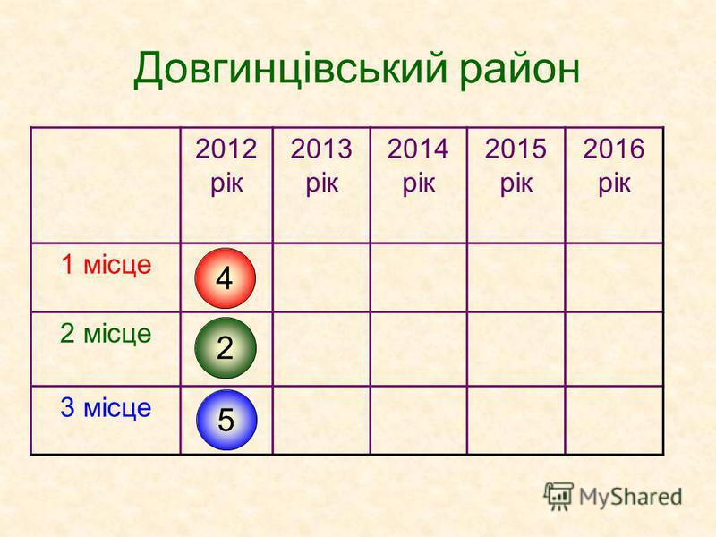 Довгинцівський район 2012 рік 2013 рік 2014 рік 2015 рік 2016 рік 1 місце 2 місце 3 місце 4 2 5