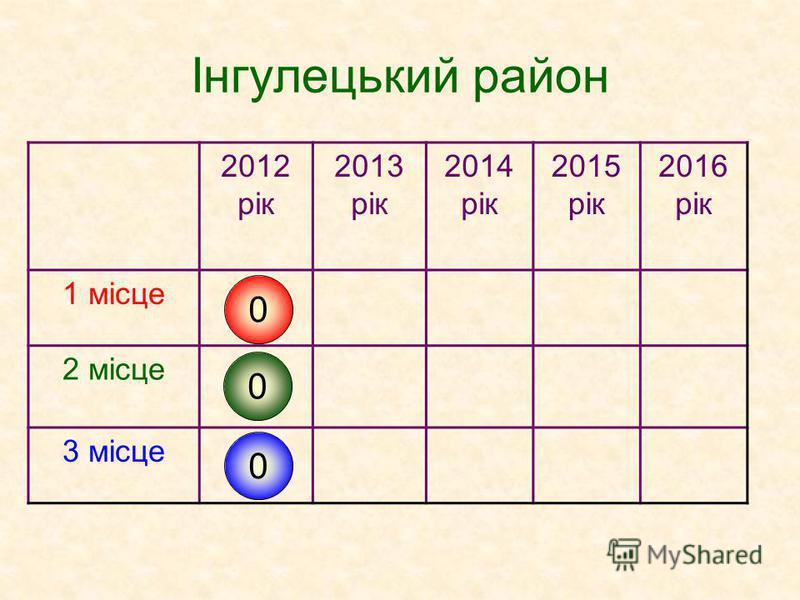 Інгулецький район 2012 рік 2013 рік 2014 рік 2015 рік 2016 рік 1 місце 2 місце 3 місце 0 0 0