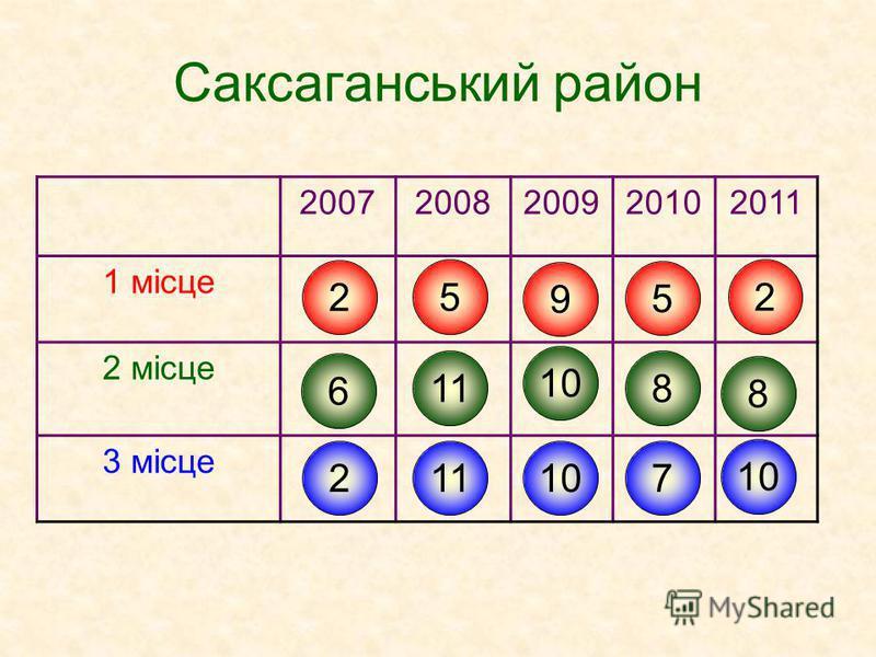 Саксаганський район 20072008200920102011 1 місце 2 місце 3 місце 2 6 2 5 11 9 10 5 8 7 2 8