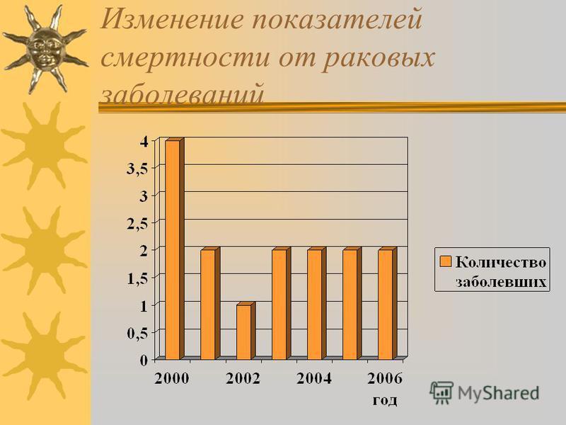 Изменение показателей смертности от раковых заболеваний