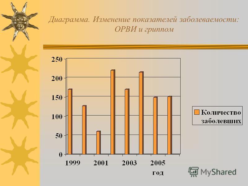 Диаграмма. Изменение показателей заболеваемости: ОРВИ и гриппом