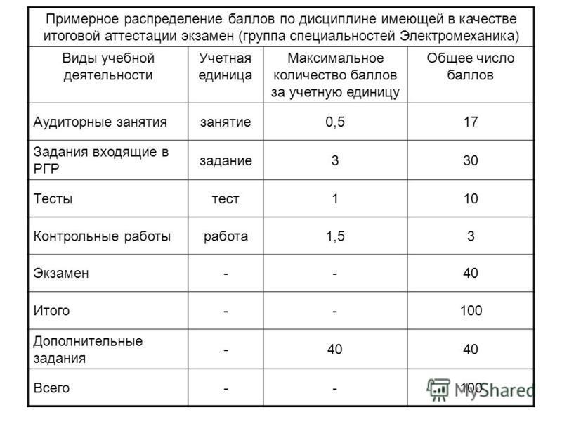 Примерное распределение баллов по дисциплине имеющей в качестве итоговой аттестации экзамен (группа специальностей Электромеханика) Виды учебной деятельности Учетная единица Максимальное количество баллов за учетную единицу Общее число баллов Аудитор