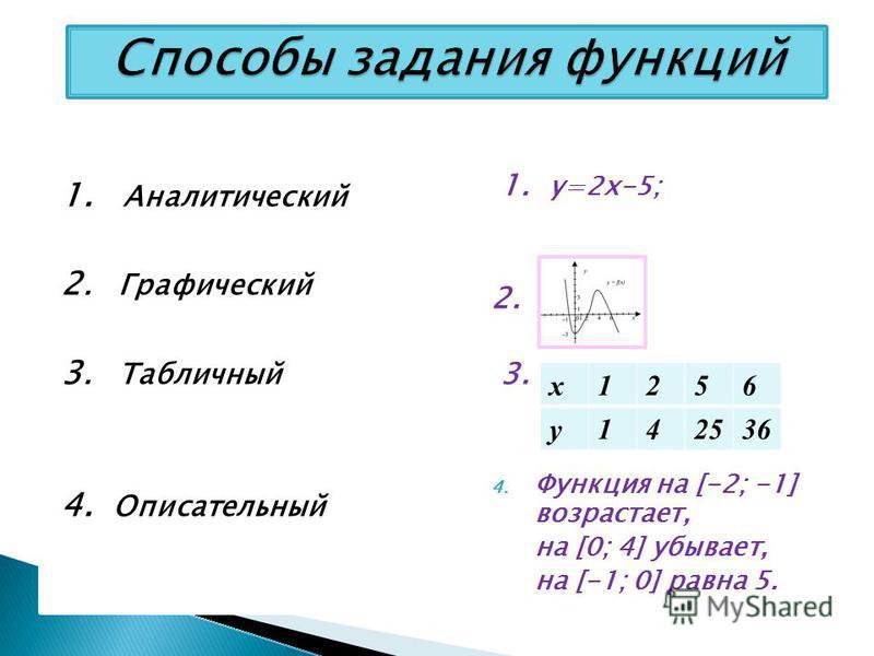Способы задания функций 1. Аналитический 2. Графический 3. Табличный 4. Описательный 1. y=2x-5; 2. 3. 4. Функция на [-2; -1] возрастает, на [0; 4] убывает, на [-1; 0] равна 5. x1256 y142536