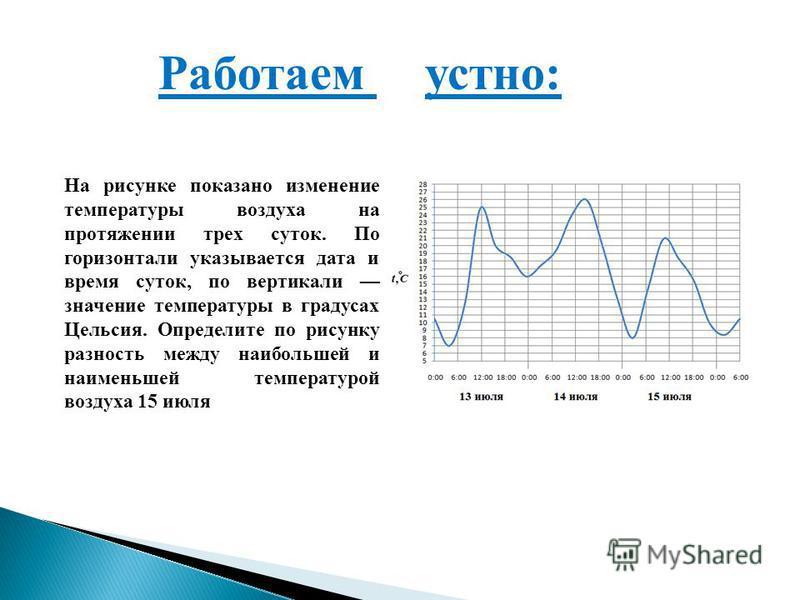 Работаем устно: На рисунке показано изменение температуры воздуха на протяжении трех суток. По горизонтали указывается дата и время суток, по вертикали значение температуры в градусах Цельсия. Определите по рисунку разность между наибольшей и наимень