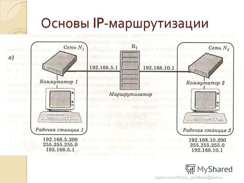 Основы IP- маршрутизации Заречнева ИВ irina_zare4neva@mail.ru