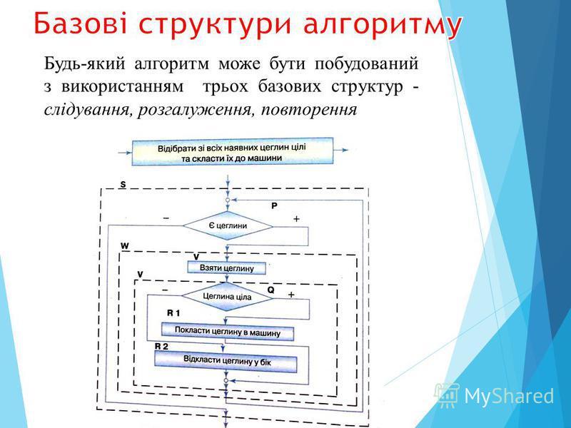 Будь-який алгоритм може бути побудований з використанням трьох базових структур - слідування, розгалуження, повторення