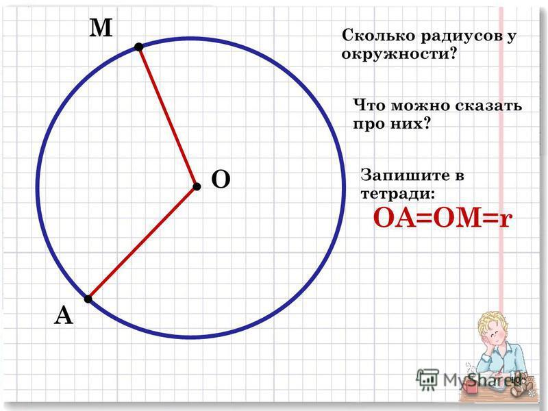 О М А Сколько радиусов у окружности? Что можно сказать про них? Запишите в тетради: ОА=ОМ=r 10