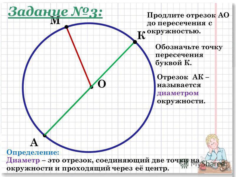 М А Продлите отрезок АО до пересечения с окружностью. О Обозначьте точку пересечения буквой К. К Отрезок АК – называется диаметром окружности. Определение: Диаметр – это отрезок, соединяющий две точки на окружности и проходящий через её центр. Задани