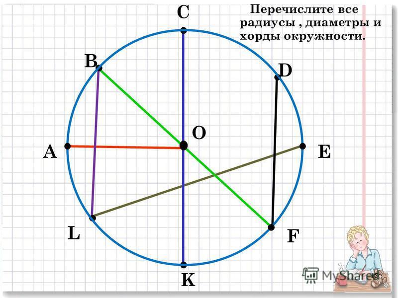 А В С D E F K L O Перечислите все радиусы, диаметры и хорды окружности. 15