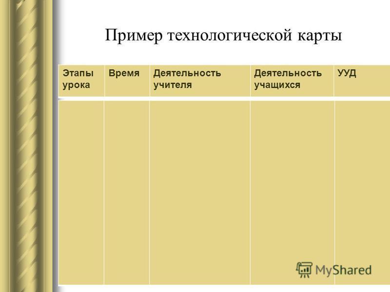 Пример технологической карты Этапы урока Время Деятельность учителя Деятельность учащихся УУД