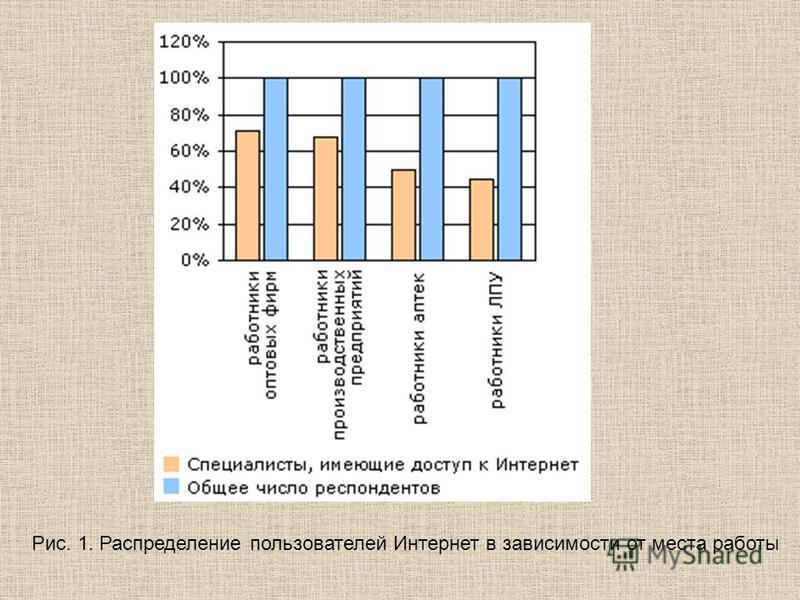 Рис. 1. Распределение пользователей Интернет в зависимости от места работы