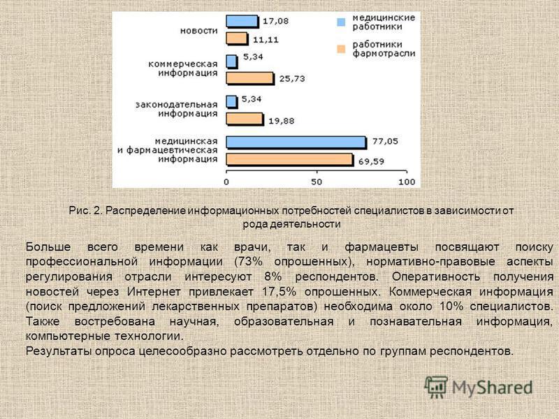 Рис. 2. Распределение информационных потребностей специалистов в зависимости от рода деятельности Больше всего времени как врачи, так и фармацевты посвящают поиску профессиональной информации (73% опрошенных), нормативно-правовые аспекты регулировани