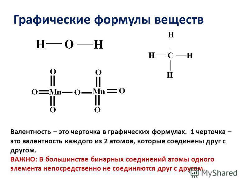 Графические формулы веществ Валентность – это черточка в графических формулах. 1 черточка – это валентность каждого из 2 атомов, которые соединены друг с другом. ВАЖНО: В большинстве бинарных соединений атомы одного элемента непосредственно не соедин
