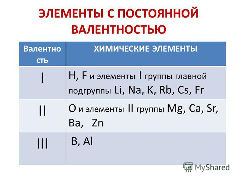 Валентно сть ХИМИЧЕСКИЕ ЭЛЕМЕНТЫ I H, F и элементы I группы главной подгруппы Li, Na, K, Rb, Cs, Fr II O и элементы II группы Mg, Ca, Sr, Ba, Zn III B, Al ЭЛЕМЕНТЫ С ПОСТОЯННОЙ ВАЛЕНТНОСТЬЮ