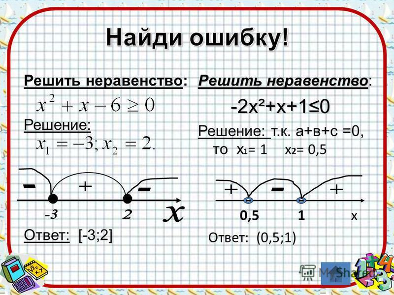 Решить неравенство: Решение: Ответ: [-3;2] Решить неравенство Решить неравенство: -2 х²+х+10 -2 х²+х+10 Решение: т.к. а+в+с =0, то х 1 = 1 х 2 = 0,5 0,5 1 х Ответ: (0,5;1)