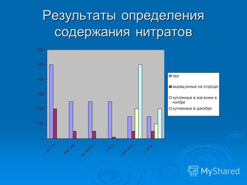 Результаты определения содержания нитратов