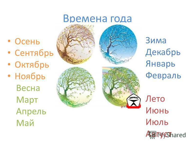 Времена года Осень Сентябрь Октябрь Ноябрь Весна Март Апрель Май Зима Декабрь Январь Февраль Лето Июнь Июль Август