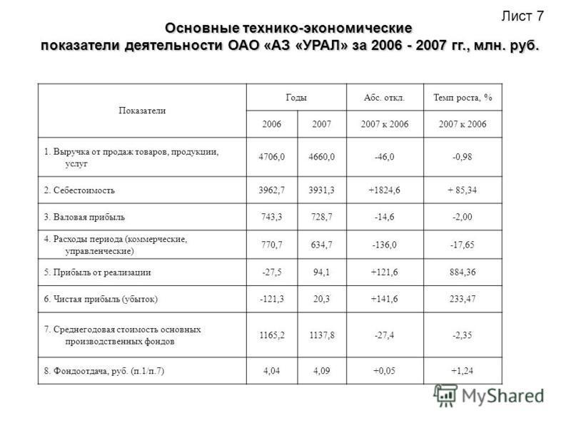Удельный вес отраслей экономики и потребителей в реализации автотехники «Урал» в 2007 году. Лист 6