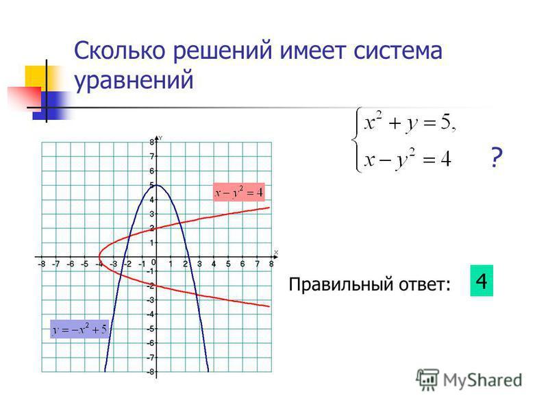 Сколько решений имеет система уравнений ? Правильный ответ: 4