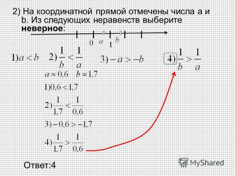 2) На координатной прямой отмечены числа а и b. Из следующих неравенств выберите неверное: Ответ:4