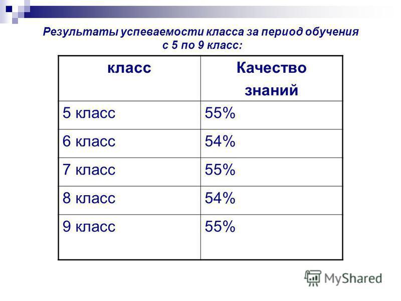 Результаты успеваемости класса за период обучения с 5 по 9 класс: класс Качество знаний 5 класс 55% 6 класс 54% 7 класс 55% 8 класс 54% 9 класс 55%
