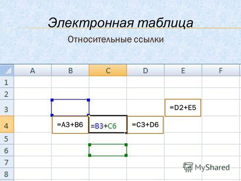 Относительные ссылки Электронная таблица =А3+В6=С3+D6 =D2+E5