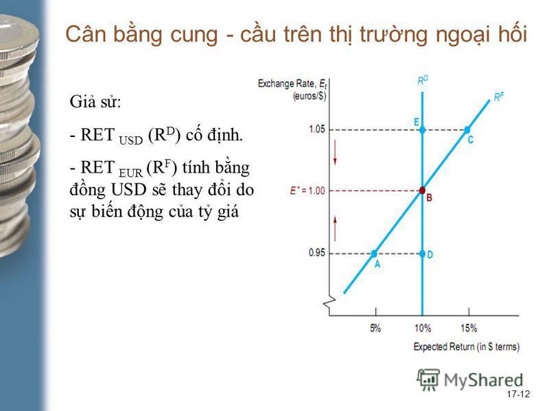 17-12 Cân bng cung - cu trên th trưng ngoi hi Gi s: - RET USD (R D ) c đnh. - RET EUR (R F ) tính bng đng USD s thay đi do s bin đng ca t giá