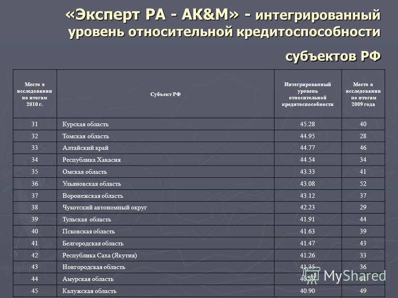 «Эксперт РА - АК&М» - интегрированный уровень относительной кредитоспособности субъектов РФ Место в исследовании по итогам 2010 г. Субъект РФ Интегрированный уровень относительной кредитоспособности Место в исследовании по итогам 2009 года 31 Курская