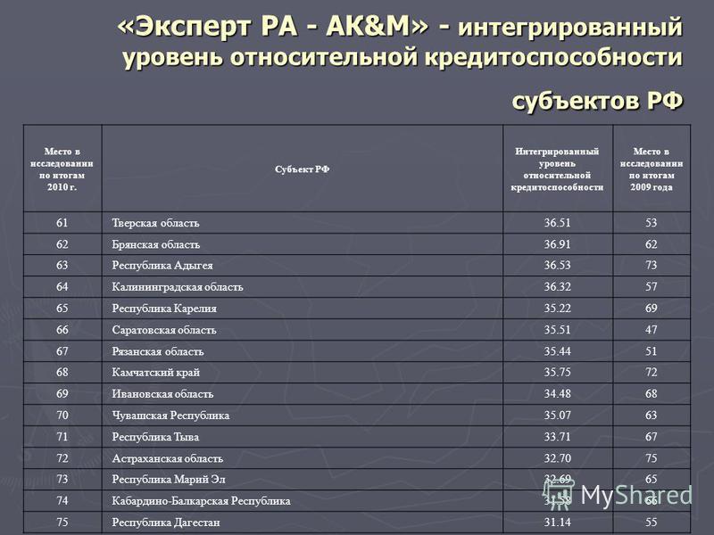 «Эксперт РА - АК&М» - интегрированный уровень относительной кредитоспособности субъектов РФ Место в исследовании по итогам 2010 г. Субъект РФ Интегрированный уровень относительной кредитоспособности Место в исследовании по итогам 2009 года 61 Тверска
