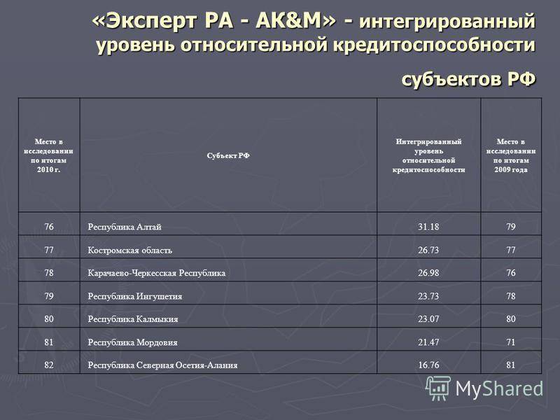 «Эксперт РА - АК&М» - интегрированный уровень относительной кредитоспособности субъектов РФ Место в исследовании по итогам 2010 г. Субъект РФ Интегрированный уровень относительной кредитоспособности Место в исследовании по итогам 2009 года 76 Республ