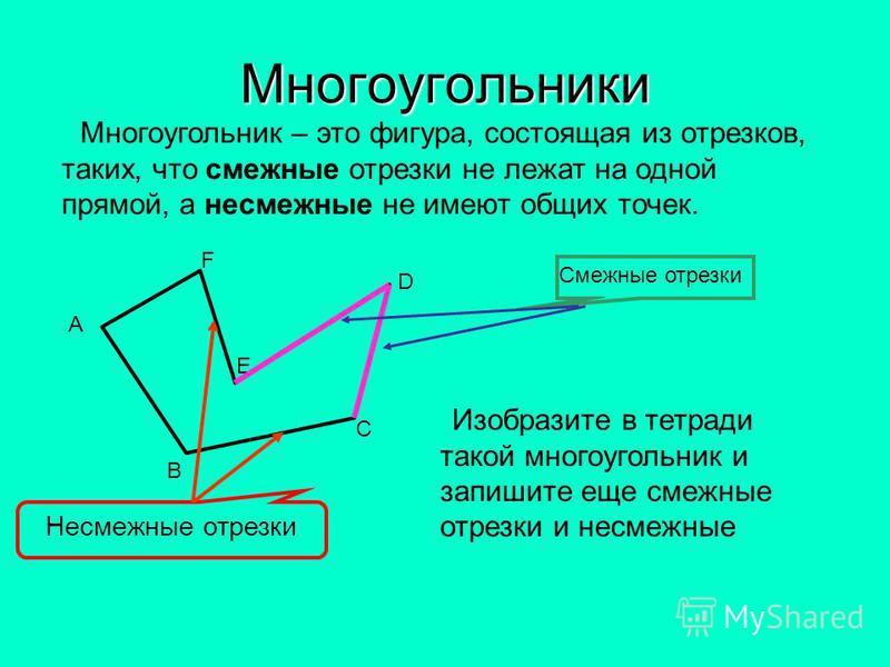 Многоугольники Многоугольник – это фигура, состоящая из отрезков, таких, что смежные отрезки не лежат на одной прямой, а несмежные не имеют общих точек. А В С D E F Смежные отрезки Несмежные отрезки Изобразите в тетради такой многоугольник и запишите