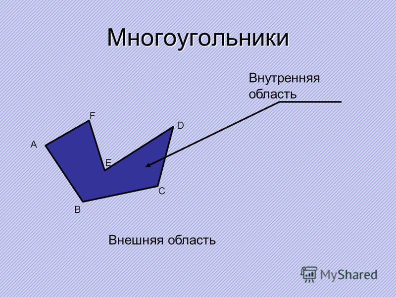 Многоугольники А В С D E F Внутренняя область Внешняя область