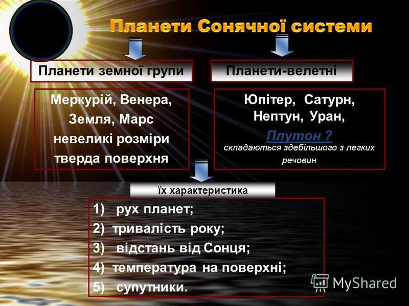 Планети-велетні Меркурій, Венера, Земля, Марс невеликі розміри тверда поверхня Юпітер, Сатурн, Нептун, Уран, Плутон ? складаються здебільшого з легких речовин 1) рух планет; 2) тривалість року; 3) відстань від Сонця; 4) температура на поверхні; 5) су