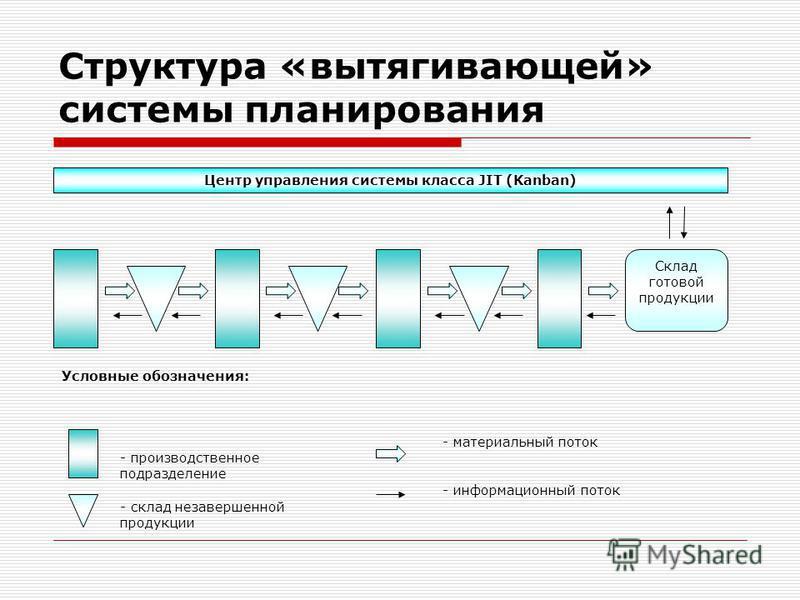 Структура «вытягивающей» системы планирования Центр управления системы класса JIT (Kanban) Склад готовой продукции Условные обозначения: - склад незавершенной продукции - производственное подразделение - материальный поток - информационный поток