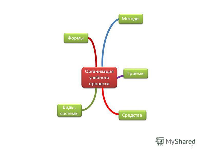 Организация учебного процесса Формы Методы Приёмы Средства Виды, системы 2