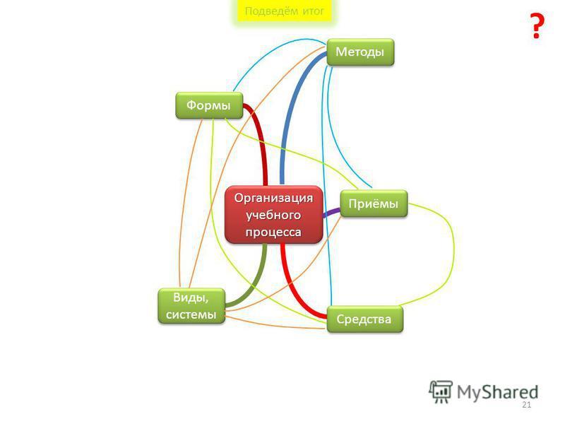 Организация учебного процесса Формы Методы Приёмы Средства Виды, системы ? 21 Подведём итог