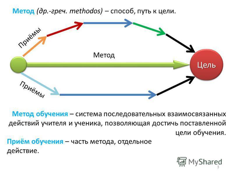 Цель Цель Метод Приёмы Метод (др.-греч. methodos) – способ, путь к цели. Метод обучения – система последовательных взаимосвязанных действий учителя и ученика, позволяющая достичь поставленной цели обучения. Приём обучения – часть метода, отдельное де