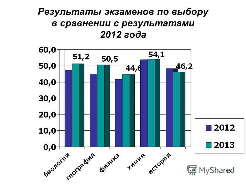 12 Результаты экзаменов по выбору в сравнении с результатами 2012 года