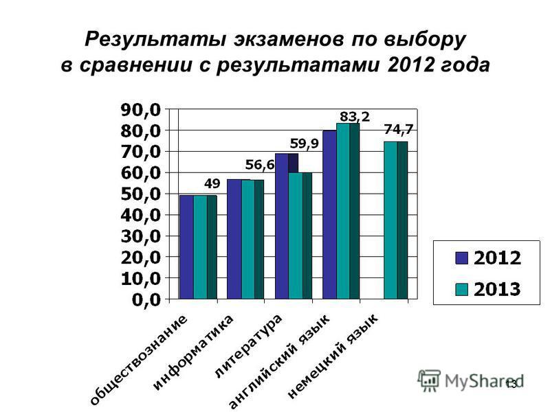 13 Результаты экзаменов по выбору в сравнении с результатами 2012 года