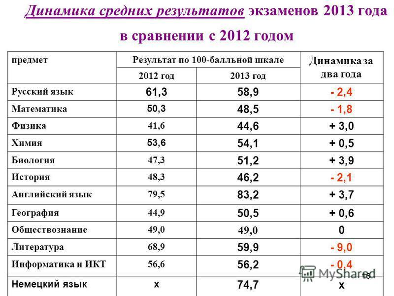 16 Динамика средних результатов экзаменов 2013 года в сравнении с 2012 годом предмет Результат по 100-балльной шкале Динамика за два года 2012 год 2013 год Русский язык 61,358,9- 2,4 Математика 50,3 48,5- 1,8 Физика 41,6 44,6+ 3,0 Химия 53,6 54,1+ 0,
