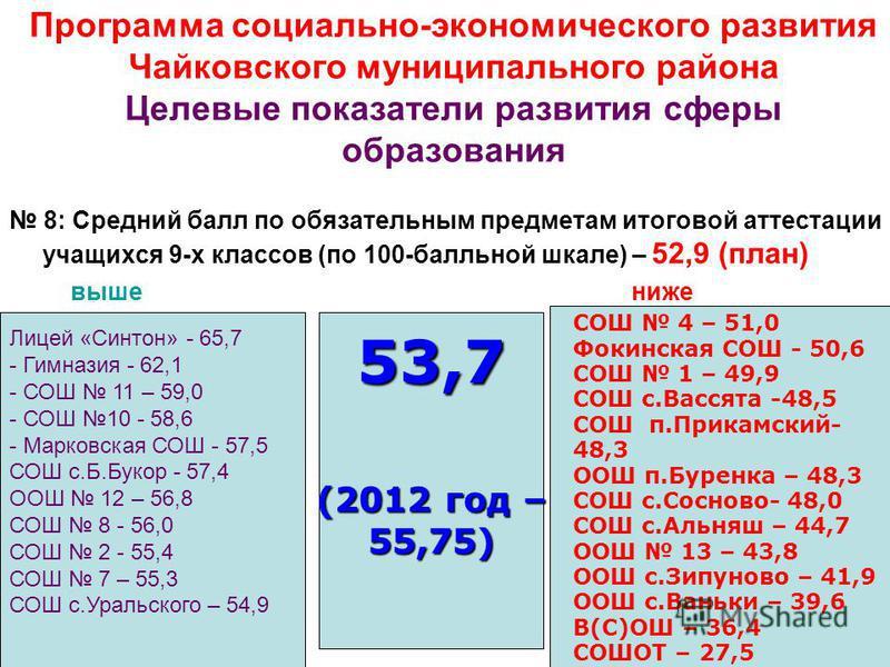 21 Программа социально-экономического развития Чайковского муниципального района Целевые показатели развития сферы образования 8: Средний балл по обязательным предметам итоговой аттестации учащихся 9-х классов (по 100-балльной шкале) – 52,9 (план) вы